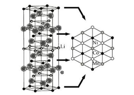 三元锂电池的占有率超过了磷酸铁锂电池成为一大亮点