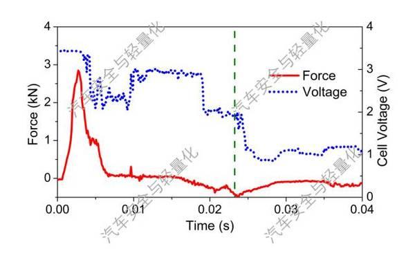 资讯中心 电池知识  我们选取了一款容量为20ah的锂离子软包电池,利用