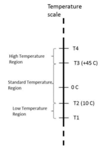 另外,它们的自放电率也远低于基于镍的电池,约为每月2%,而镍氢和镍镉