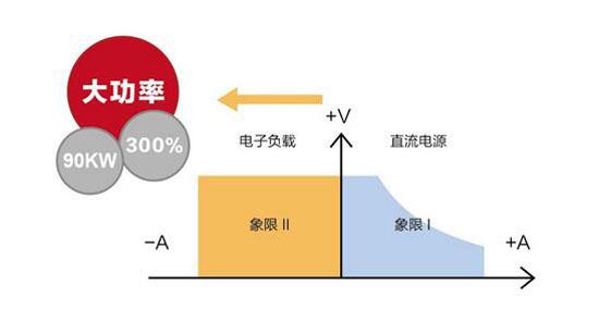 传统的双象限电源在正负电流切换时,中间会存在短暂的跳变和不连贯