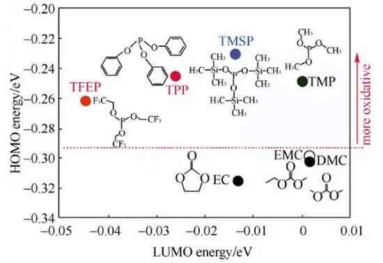简要分析高压锂离子电池电解液添加剂的应用