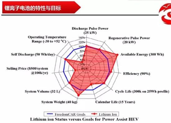 动力电池技术,锂电池,电动汽车,车用储能电池技术,电动汽车电池,铅酸电池,锂离子电池