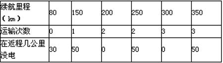 第十批免征购置税202款电动物流车分析 续航里程最高可达390km02.png