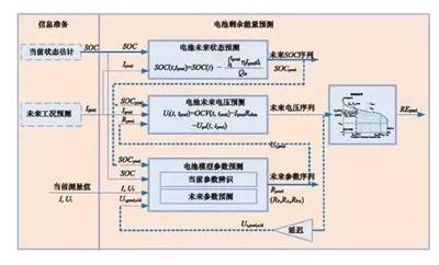 详解电动汽车锂离子电池管理系统的关键技术07.png
