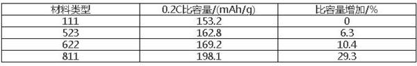 浅析三元锂正极材料的发展现状