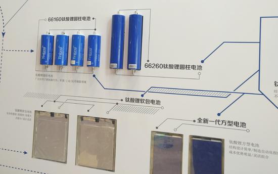 钛酸锂电池必须直面的挑战
