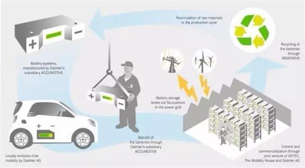 动力电池梯次利用 市场前景广阔,机遇与挑战共存