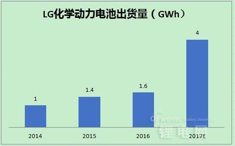 2017年国际主流企业动力电池出货量对比