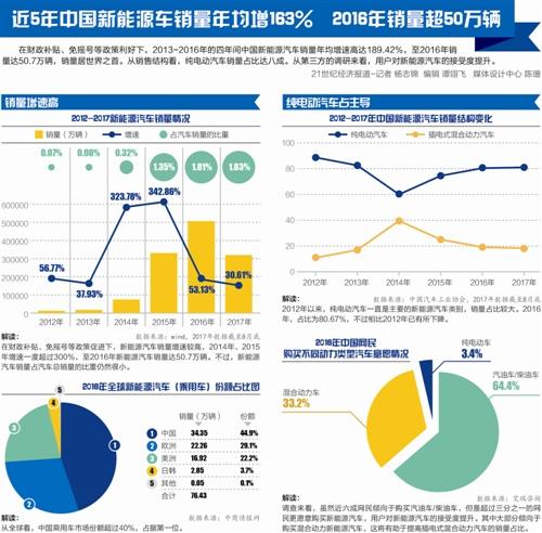新能源汽车五年平地起高楼:中国市场自主品牌绝对领先