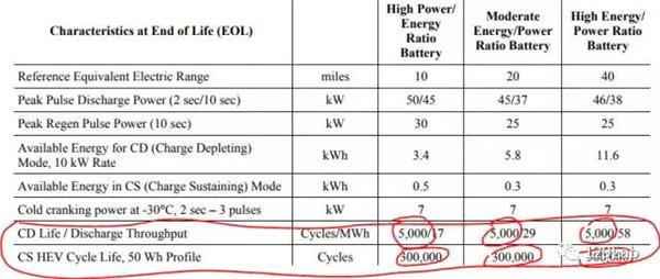 消费者常问能用多少年,谈谈动力电池的寿命和质保期