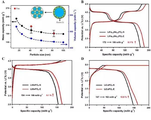 纳米晶体扩大锂离子存储空间提升电池性能技术研究