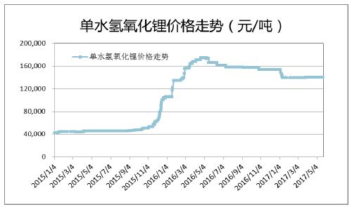 2017年中国金属钴行业价格走势预测