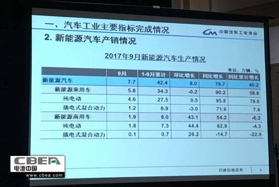 中汽协:9月新能源汽车累计销售7.8万辆 同比增长79.1%