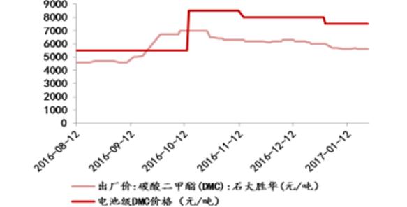 2017年中国锂离子电池溶剂价格走势分析