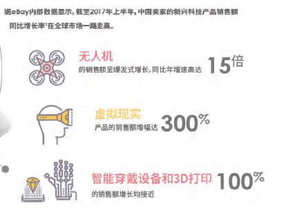 中国无人机在美销售同比增15倍