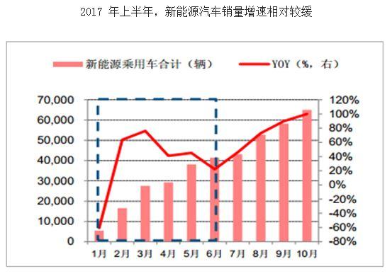 2017年中国锂离子电池材料价格走势分析