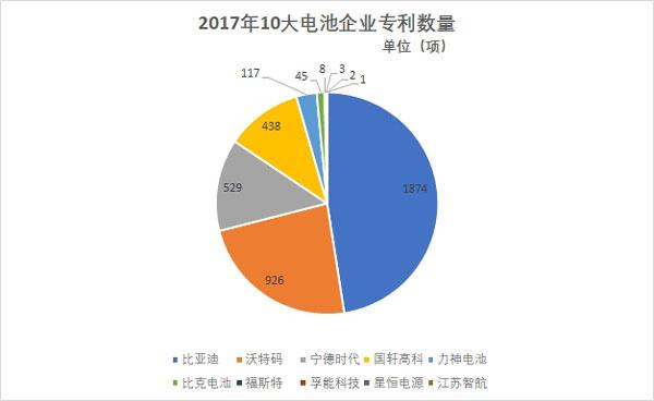 年终盘点:2017年10大电池企业专利排行榜!