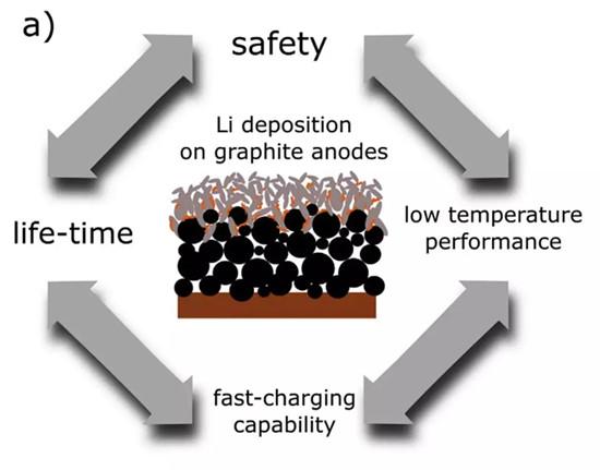锂沉积副反应发生条件及影响因素