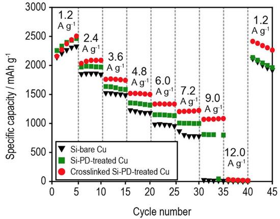 在经过倍率测试的50个循环后这一趋势变的更加明显,从下图g可以看到