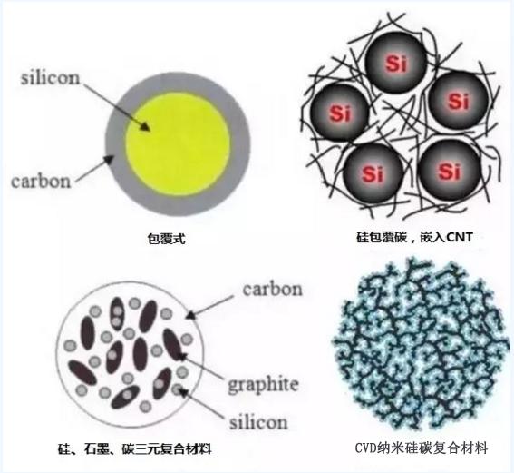 锂电池各种负极材料特性介绍以及研究进展
