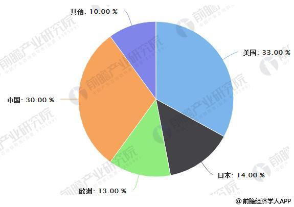 鉛酸蓄電池行業發展現狀分析 高端電池議價能力強