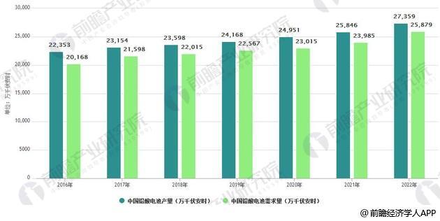 铅酸蓄电池行业发展现状分析 高端电池议价能力强