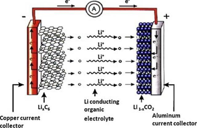 而电子则通过外电路,形成电流. 锂电池充放电反应过程为