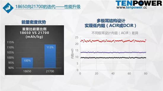 论圆柱动力电池从18650向21700升级的趋势发展