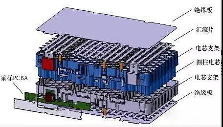 圆柱形动力电池模组的基本结构和相关设计