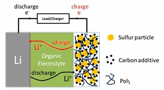 锂离子动力电池负极的材料分析