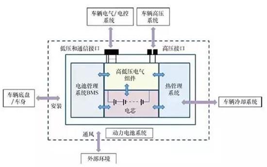 动力电池系统的定义:动力电池系统是一个能量存储装置,包括电池单体