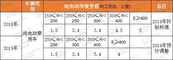 消息人士:明年补贴整体将退坡40% 系统能量密度低于140Wh/kg或将拿不到补贴