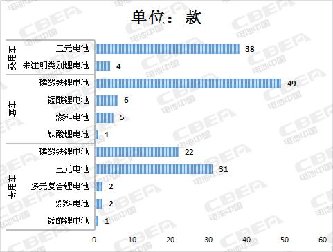 Li+研究│第11批新能源汽车目录:配套电池系统能量密度创新高 达170Wh/kg