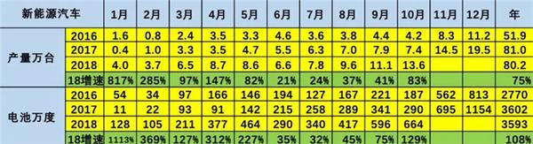 """动力电池的AB面:高增长下难掩""""先天缺陷"""""""
