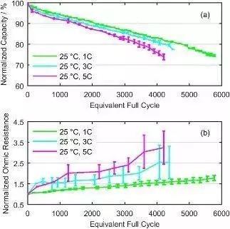 锂电池老化制度对电池性能有什么影响?