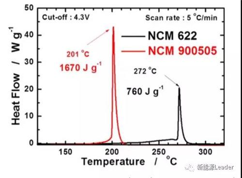 227mAh/g!高镍NCM90.50.5来了?