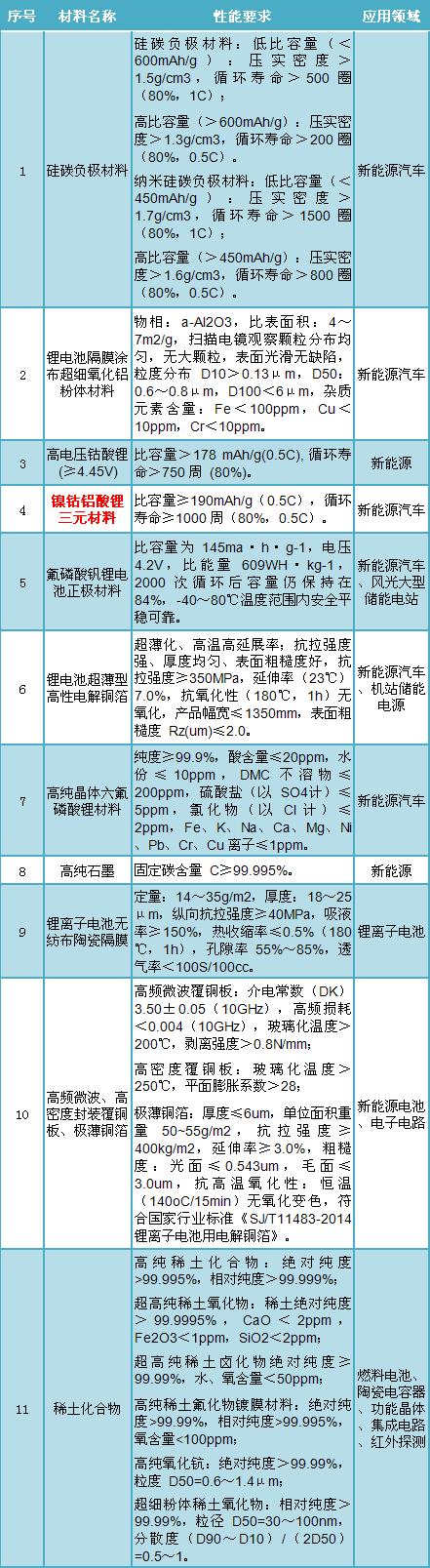 高镍NCA等11种动力电池新材料入选《重点新材料目录(2018年版)》