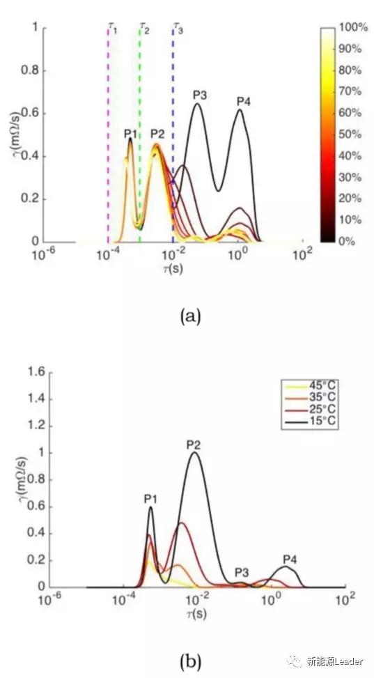 """""""三点式""""交流阻抗方法快速监控锂离子电池寿命衰降"""