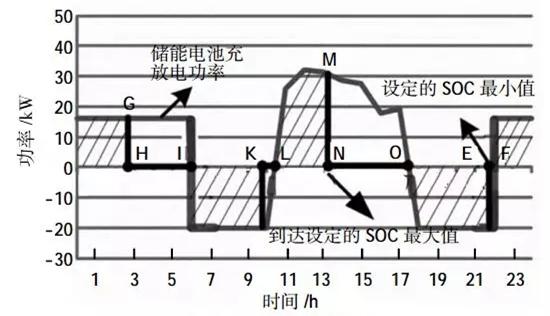 微电网电池储能技术经济分析