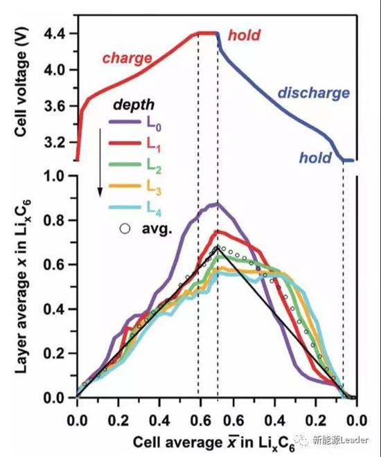 首次:石墨负极中的Li浓度梯度定量分析