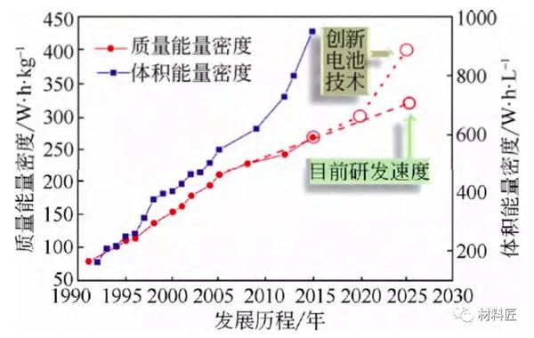 如何计算锂离子电池能量密度和生产成本?