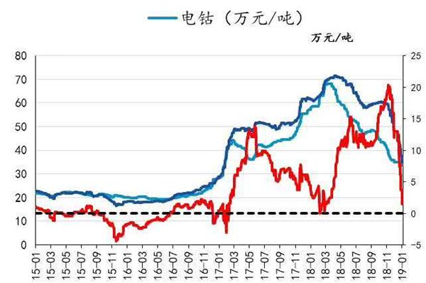 钴内外价差逐渐追平 国内市场能否继续引领价格变化