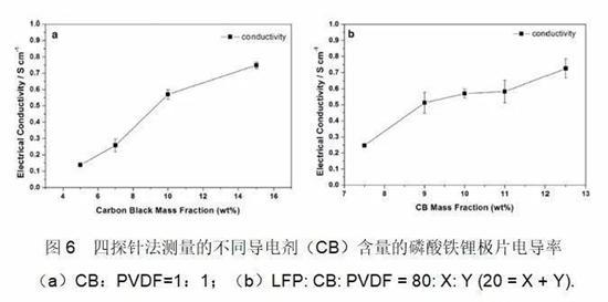 锂电池极片电导率测试方法及其影响因素