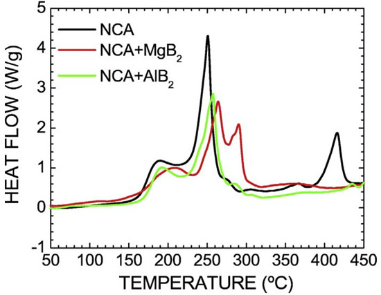 NCA和NMC333电池热失控 正、负极贡献度分析