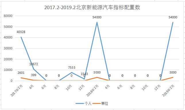 北京2019年新能源汽车指标全部用完,排号到2027年