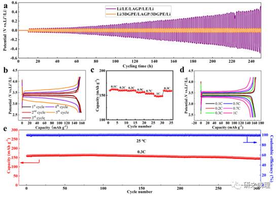 清华深研院李宝华教授:界面的威力!室温混合固态锂金属电池稳定运行的秘密