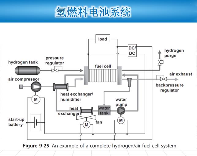 国内氢燃料电池产业化技术瓶颈及应对策略