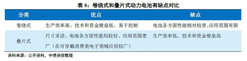 """一文成为动力电池""""达人"""" ——动力电池行业系列研究第一篇(基础篇)"""