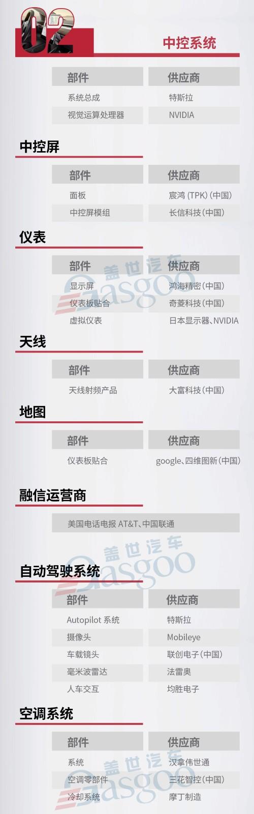 特斯拉Model 3配套供应商一览 哪些部件将国产化?