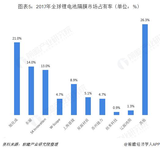 图表5:2017年全球亚博体育手机网页版登录池隔膜市场占有率(单位:%)